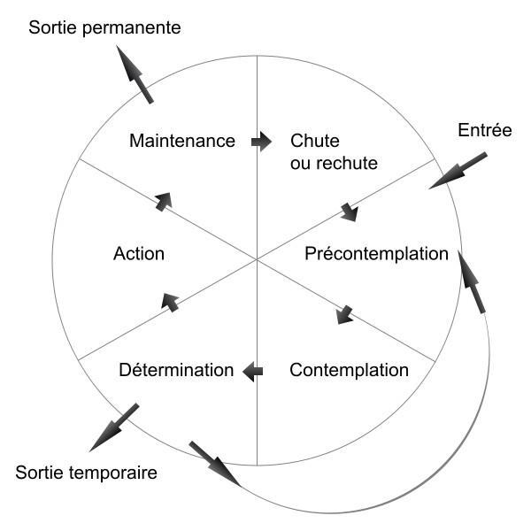 cercle_prochaska